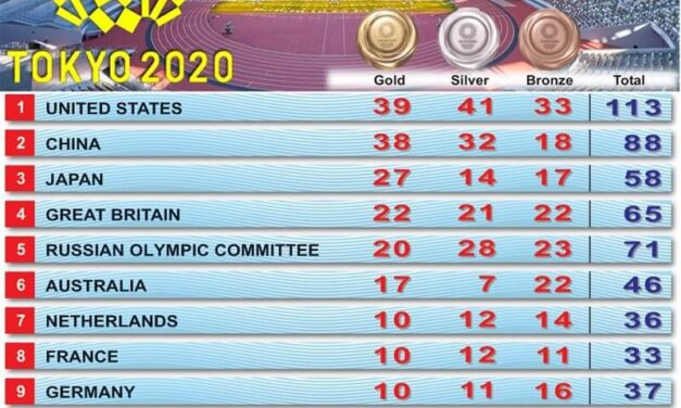 Olympics 2020 Medal Table -Tokyo Olympics 2021 India Medal Tally